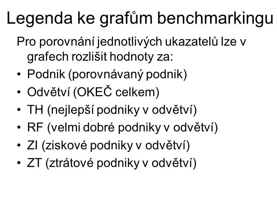 Legenda ke grafům benchmarkingu Pro porovnání jednotlivých ukazatelů lze v grafech rozlišit hodnoty za: Podnik (porovnávaný podnik) Odvětví (OKEČ celk