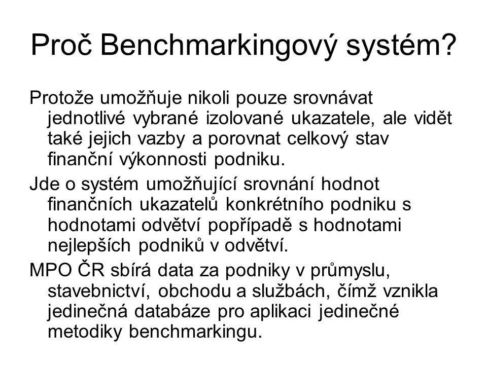 Help Benchmarkingového systému Seznamte se s helpy: Schéma modelu (mapa kroků analýzy): –Vyplnění vstupních údajů (povinný krok) –Nastavení ratingového modelu (nepovinný krok) –Výběr analýzy (povinný krok) Hodnocení úrovně podnikové výkonnosti Hodnocení úrovně rizika (odhad r e ) Hodnocení úrovně rentability vlastního kapitálu (ROE) Hodnocení úrovně provozní oblasti Hodnocení finanční politiky (politiky kapitálové struktury) Hodnocení úrovně likvidity INFA (Metodika Benchmarkingového systému) Věnujte pozornost grafům a jejich stručným komentářům!