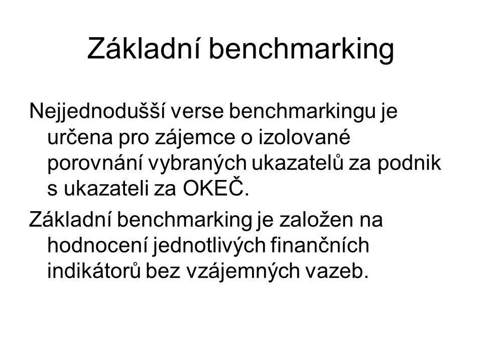 Základní benchmarking Podnikové hodnoty vybraných ukazatelů (finančních indikátorů) jsou porovnány s hodnotami za odvětví (OKEČ) a skupinu nejlepších podniků odvětví (TH).