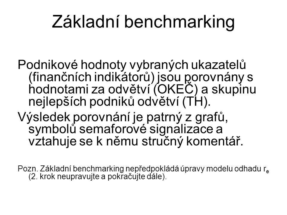 Základní benchmarking Podnikové hodnoty vybraných ukazatelů (finančních indikátorů) jsou porovnány s hodnotami za odvětví (OKEČ) a skupinu nejlepších
