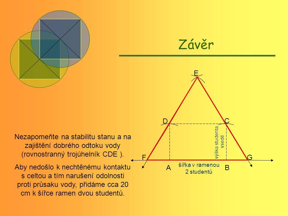 Závěr šířka v ramenou 2 studentů výška studenta vsedě A B C E D FG Nezapomeňte na stabilitu stanu a na zajištění dobrého odtoku vody (rovnostranný trojúhelník CDE ).