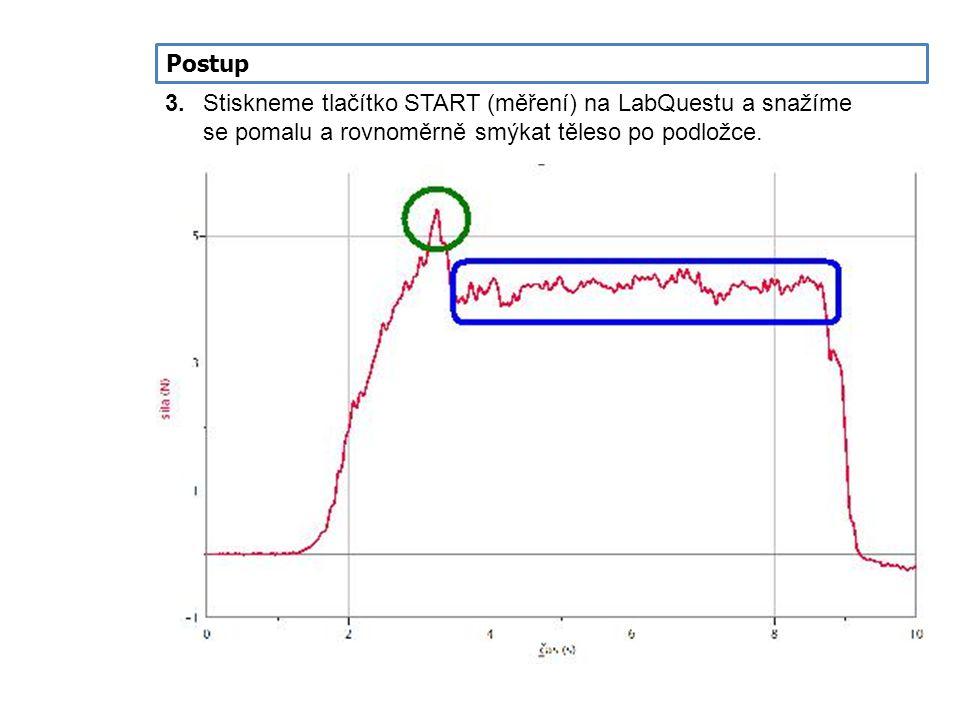 Postup 3.Stiskneme tlačítko START (měření) na LabQuestu a snažíme se pomalu a rovnoměrně smýkat těleso po podložce.