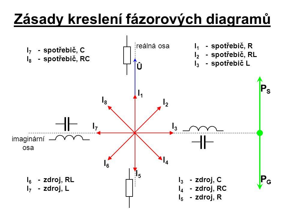 Zásady kreslení fázorových diagramů Û reálná osa imaginární osa PSPS PGPG I1I1 I2I2 I7I7 I8I8 I6I6 I5I5 I3I3 I4I4 I 1 -spotřebič, R I 2 -spotřebič, RL