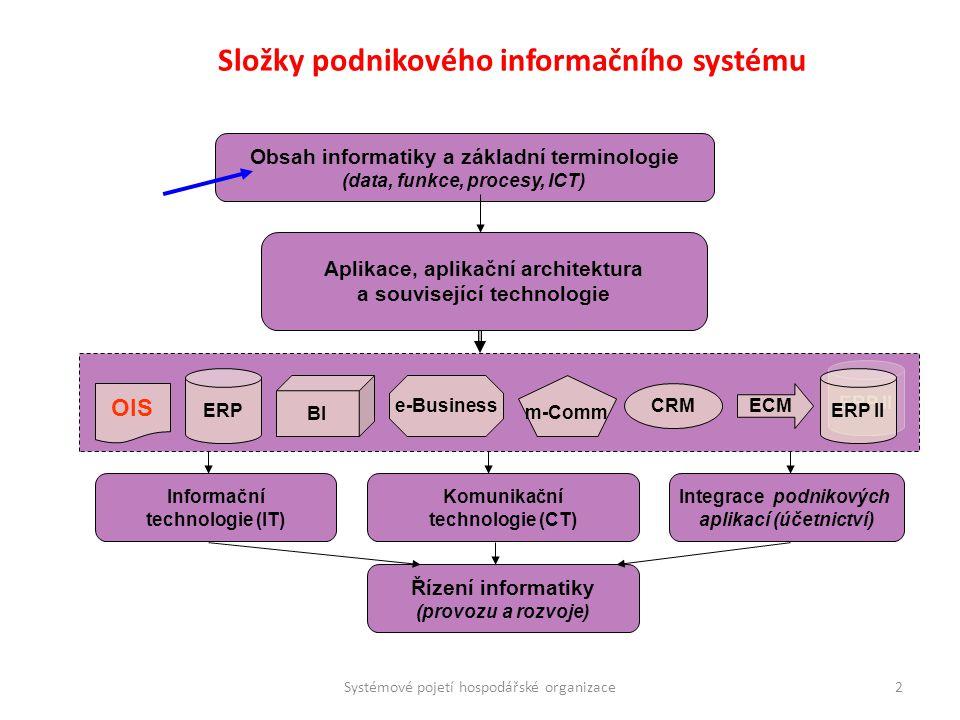 Složky podnikového informačního systému Obsah informatiky a základní terminologie (data, funkce, procesy, ICT) Aplikace, aplikační architektura a souv