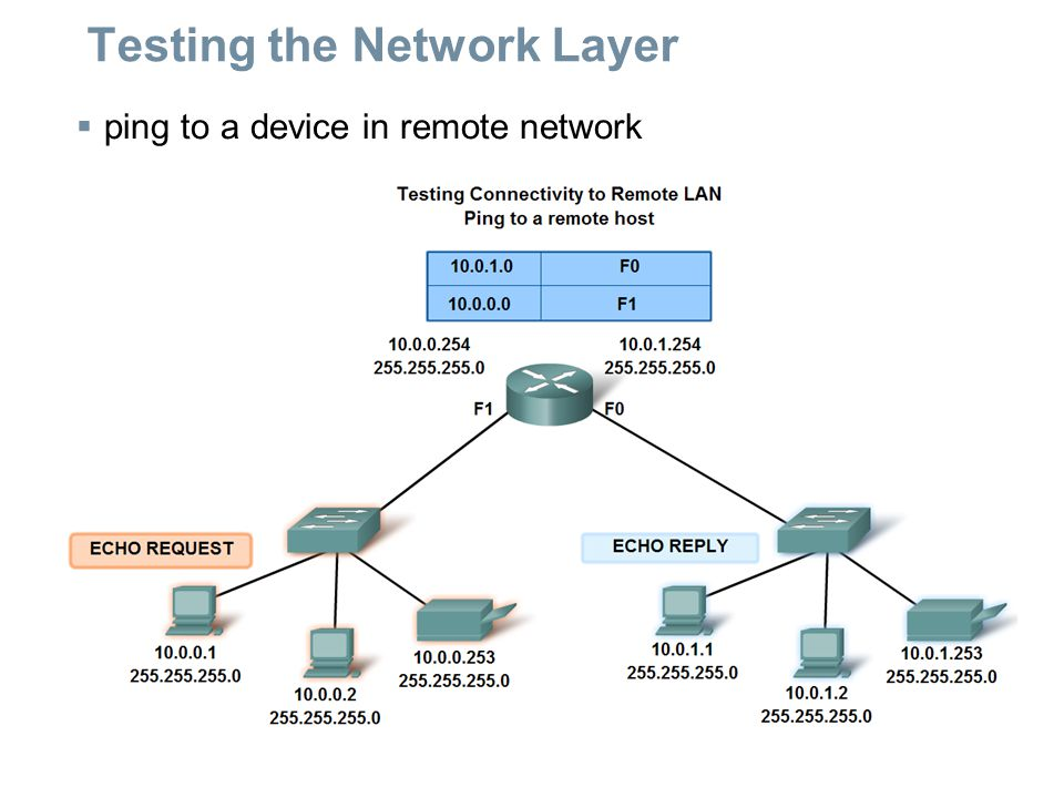 Testing the Network Layer  ping to a device in remote network