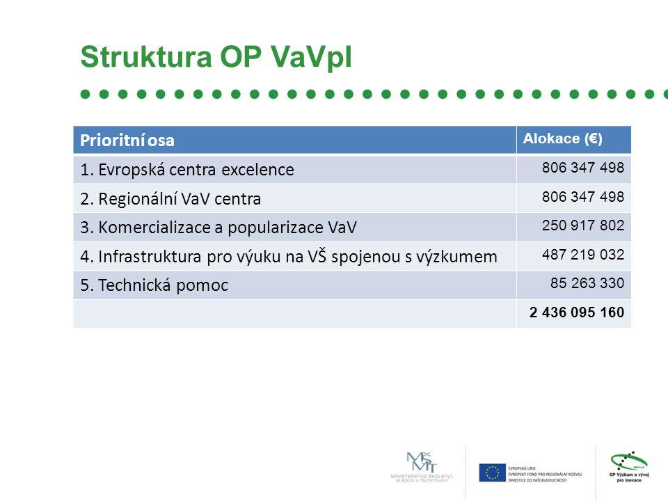 Struktura OP VaVpI Prioritní osa Alokace (€) 1. Evropská centra excelence 806 347 498 2.