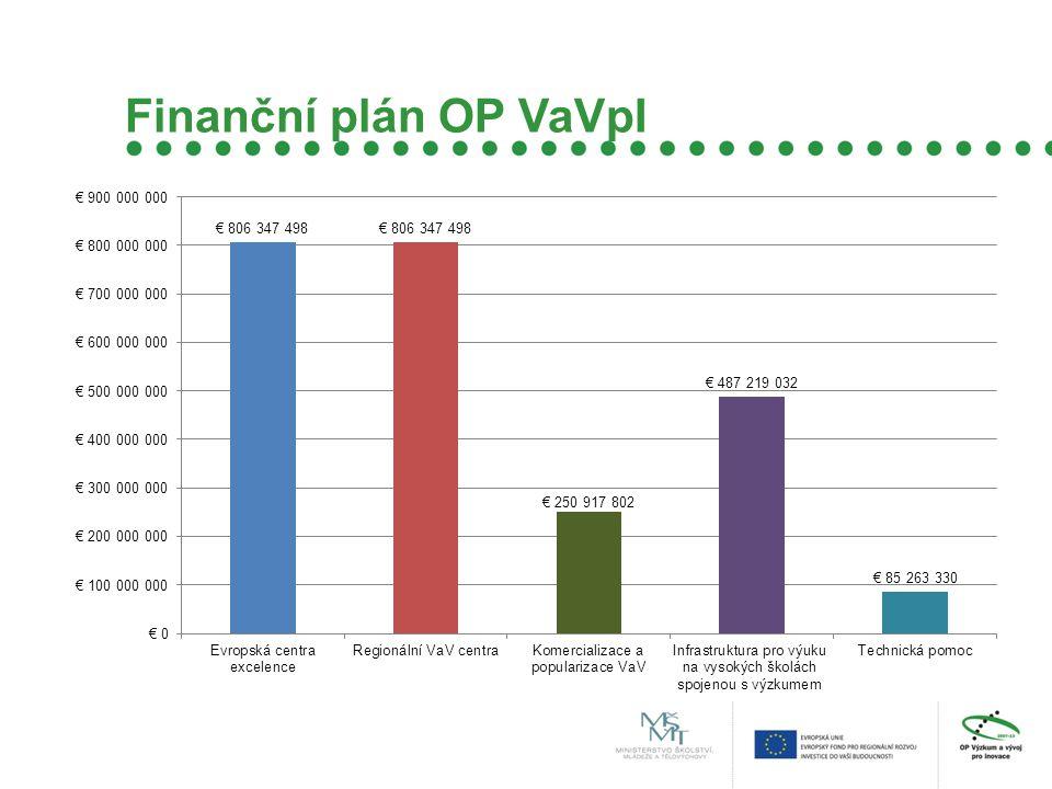 Finanční plán OP VaVpI