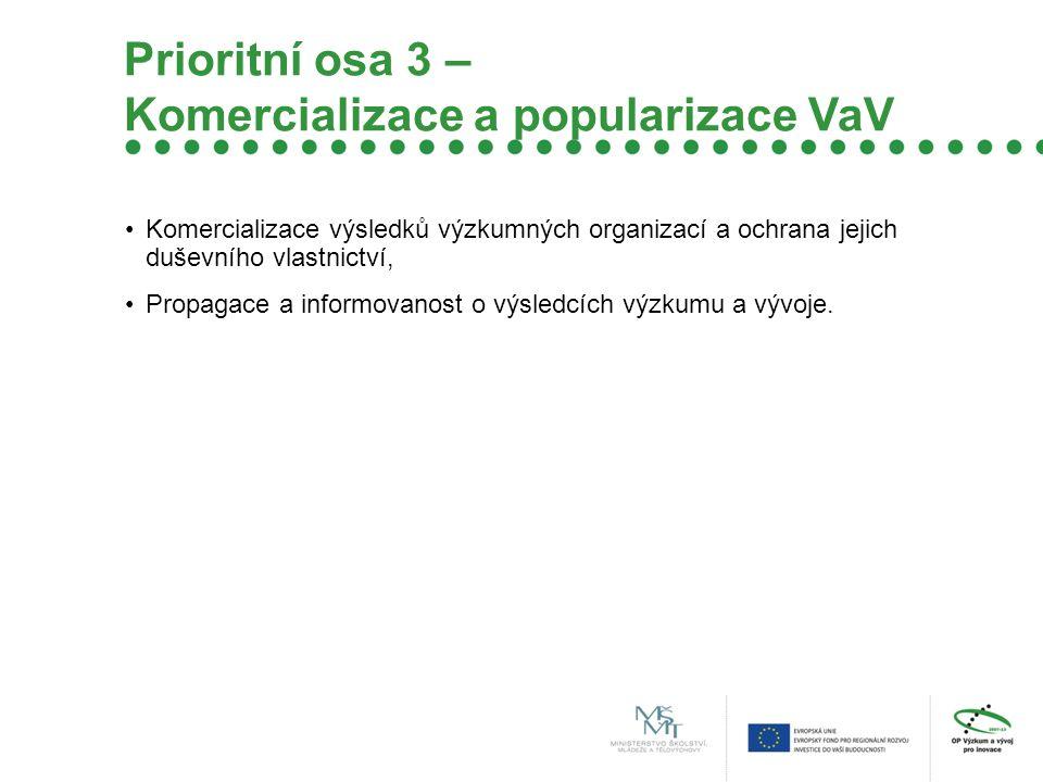 Prioritní osa 3 – Komercializace a popularizace VaV Komercializace výsledků výzkumných organizací a ochrana jejich duševního vlastnictví, Propagace a informovanost o výsledcích výzkumu a vývoje.