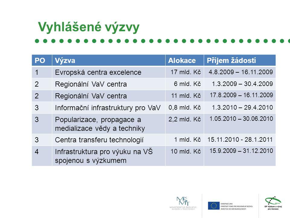 Vyhlášené výzvy POVýzvaAlokacePříjem žádostí 1Evropská centra excelence 17 mld.