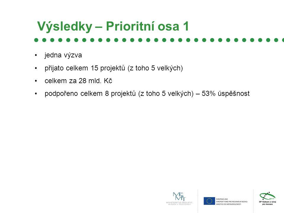 Výsledky – Prioritní osa 1 jedna výzva přijato celkem 15 projektů (z toho 5 velkých) celkem za 28 mld.