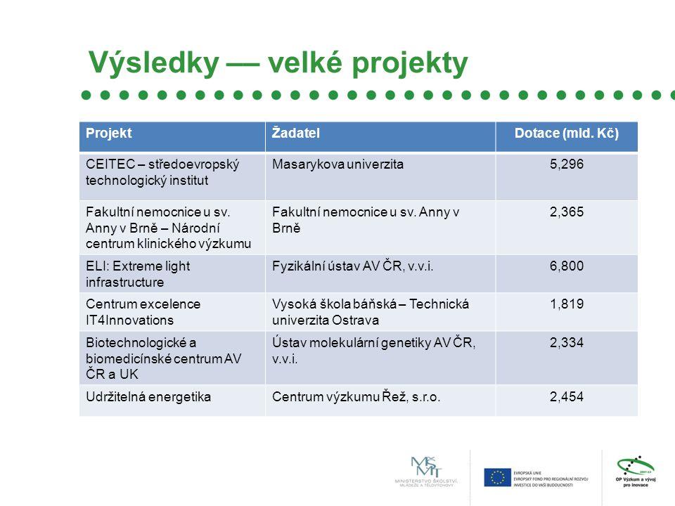 Výsledky –– velké projekty ProjektŽadatelDotace (mld.