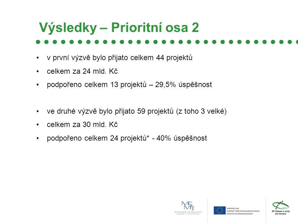 Výsledky – Prioritní osa 2 v první výzvě bylo přijato celkem 44 projektů celkem za 24 mld.