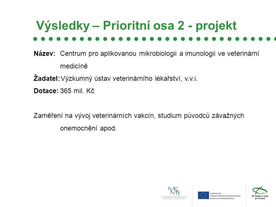 Výsledky – Prioritní osa 2 - projekt Název:Centrum pro aplikovanou mikrobiologii a imunologii ve veterinární medicíně Žadatel:Výzkumný ústav veterinárního lékařství, v.v.i.