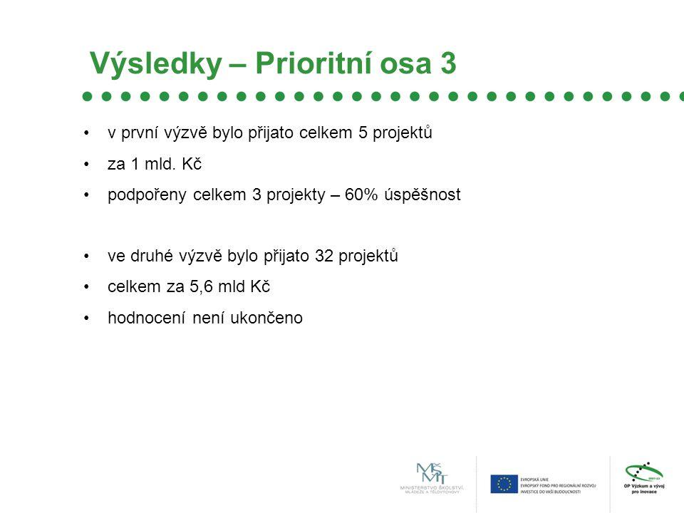 Výsledky – Prioritní osa 3 v první výzvě bylo přijato celkem 5 projektů za 1 mld.