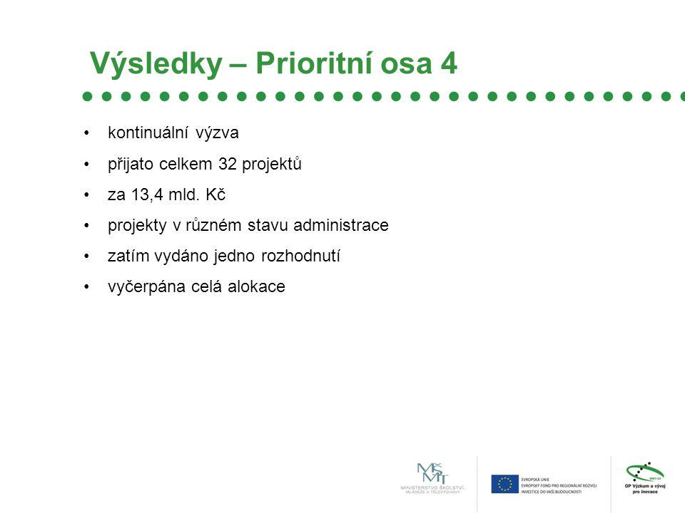 Výsledky – Prioritní osa 4 kontinuální výzva přijato celkem 32 projektů za 13,4 mld.