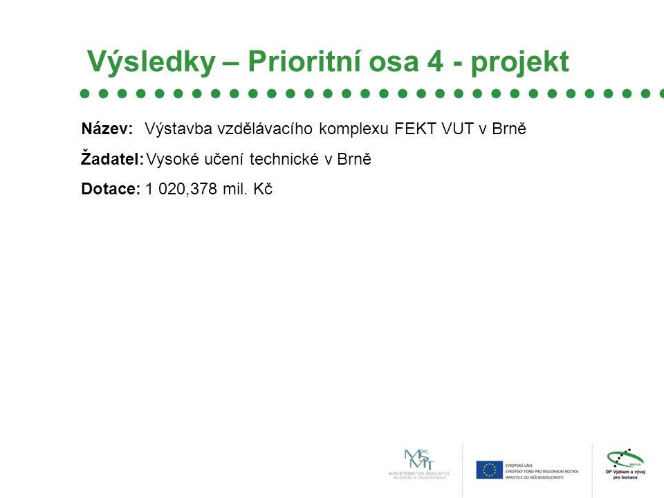 Výsledky – Prioritní osa 4 - projekt Název:Výstavba vzdělávacího komplexu FEKT VUT v Brně Žadatel:Vysoké učení technické v Brně Dotace:1 020,378 mil.