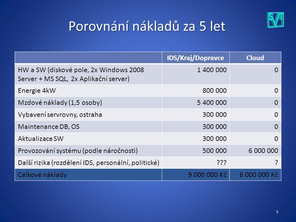 5 Porovnání nákladů za 5 let IDS/Kraj/DopravceCloud HW a SW (diskové pole, 2x Windows 2008 Server + MS SQL, 2x Aplikační server) 1 400 0000 Energie 4kW800 0000 Mzdové náklady (1,5 osoby)5 400 0000 Vybavení servrovny, ostraha300 0000 Maintenance DB, OS300 0000 Aktualizace SW300 0000 Provozování systému (podle náročnosti)500 0006 000 000 Další rizika (rozdělení IDS, personální, politické) .