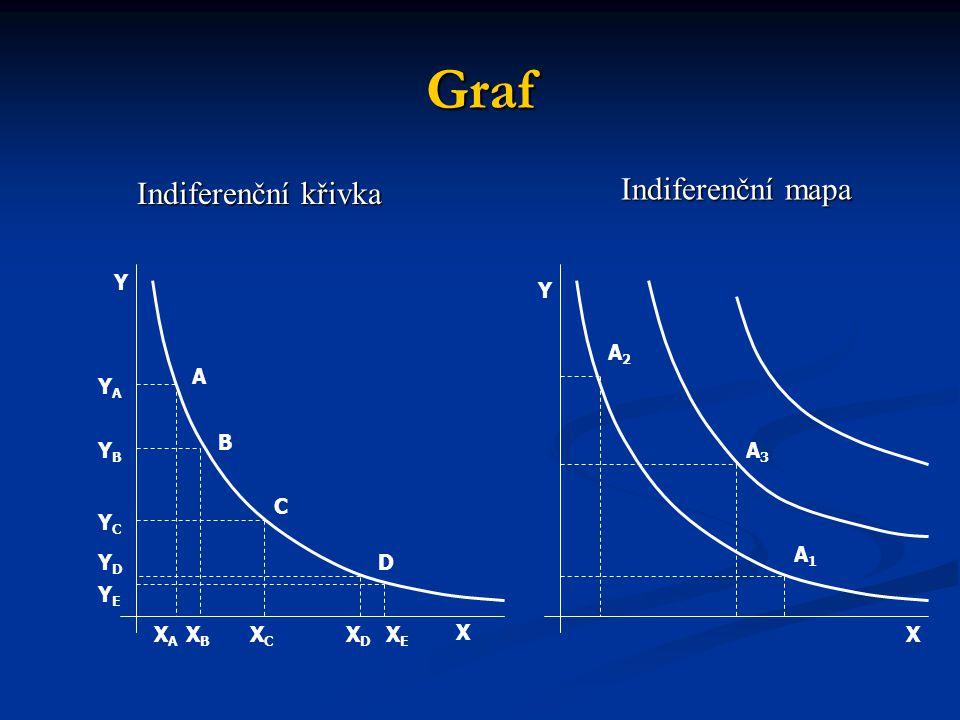 Graf Indiferenční křivka Indiferenční mapa X X Y Y A2A2 A3A3 A1A1 A C D B XDXD XCXC XBXB XAXA YCYC YBYB YAYA YDYD XEXE YEYE