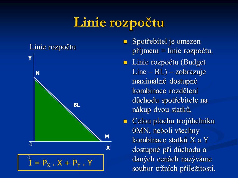 Linie rozpočtu Spotřebitel je omezen příjmem = linie rozpočtu. Linie rozpočtu (Budget Line – BL) – zobrazuje maximálně dostupné kombinace rozdělení dů