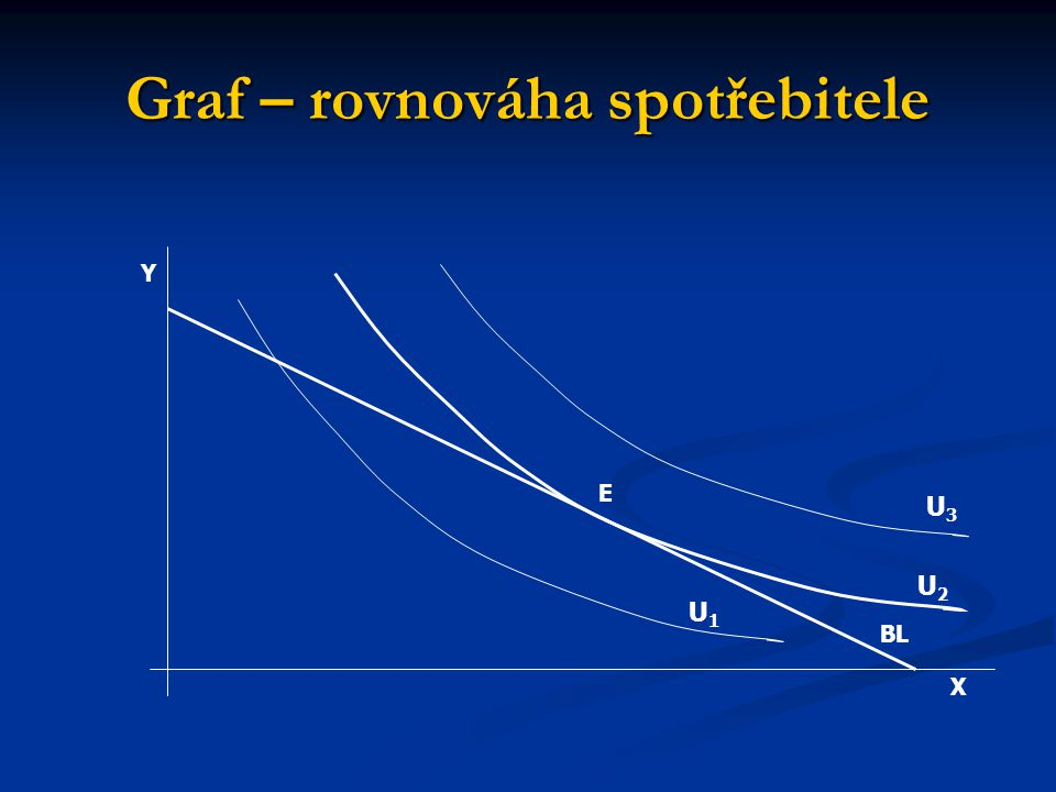 Graf – rovnováha spotřebitele X Y E BL U1U1 U2U2 U3U3