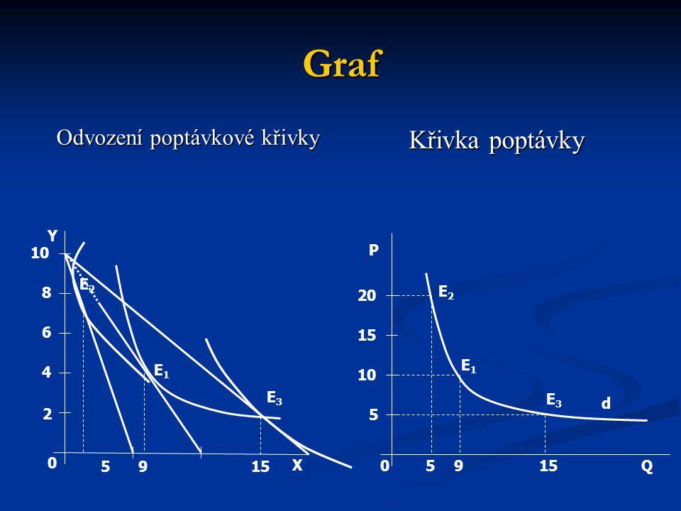 Graf Odvození poptávkové křivky Křivka poptávky Y X 15 0 2 4 6 8 10 E1E1 E2E2 E3E3 Q P d 15950 5 10 15 20 59 E2E2 E1E1 E3E3