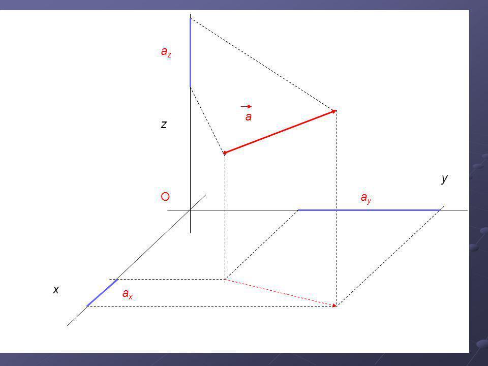 Příklady Jaké souřadnice musí mít vektor, aby a)Ležel na ose x .