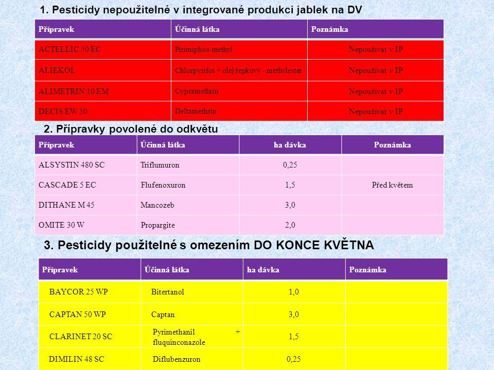 1. Pesticidy nepoužitelné v integrované produkci jablek na DV PřípravekÚčinná látkaPoznámka ACTELLIC 50 EC Pirimiphos-methyl Nepoužívat v IP ALIEKOL C