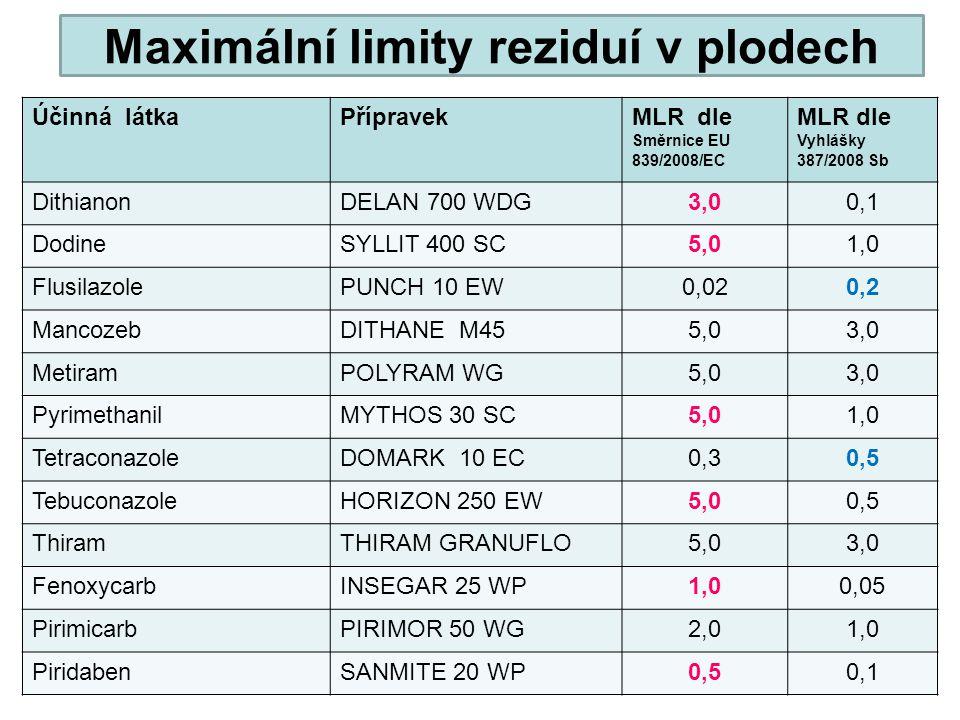Maximální limity reziduí v plodech Účinná látkaPřípravekMLR dle Směrnice EU 839/2008/EC MLR dle Vyhlášky 387/2008 Sb DithianonDELAN 700 WDG3,00,1 Dodi