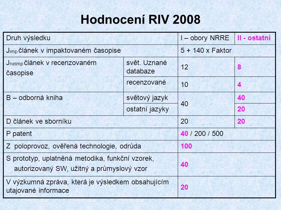 Hodnocení RIV 2008 Druh výsledkuI – obory NRREII - ostatní J imp článek v impaktovaném časopise5 + 140 x Faktor J neimp článek v recenzovaném časopise