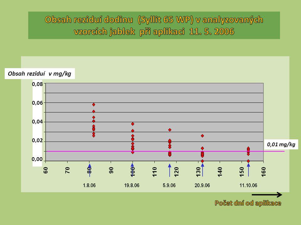 0,00 Obsah reziduí v mg/kg 0,02 0,04 0,06 0,08 0,01 mg/kg