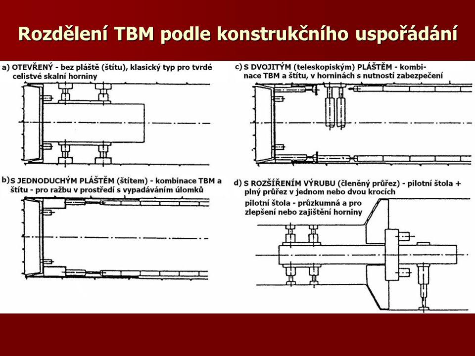 Rozdělení TBM podle konstrukčního uspořádání