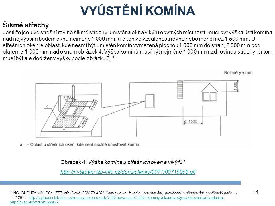VYÚSTĚNÍ KOMÍNA 14 Šikmé střechy Jestliže jsou ve střešní rovině šikmé střechy umístěna okna vikýřů obytných místností, musí být výška ústí komína nad nejvyšším bodem okna nejméně 1 000 mm, u oken ve vzdálenosti rovné nebo menší než 1 500 mm.