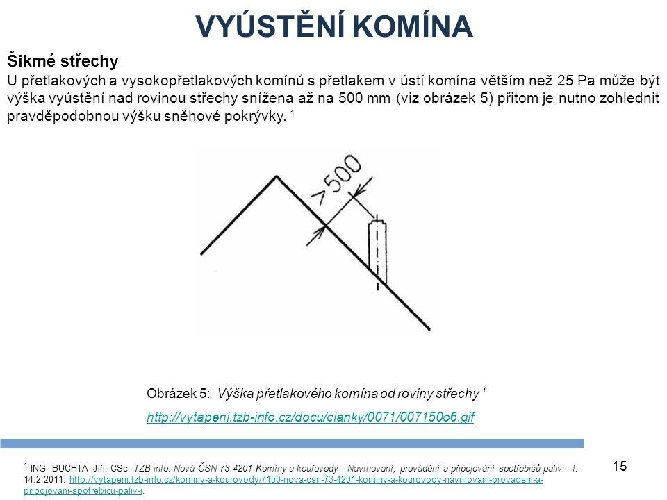 VYÚSTĚNÍ KOMÍNA 15 Šikmé střechy U přetlakových a vysokopřetlakových komínů s přetlakem v ústí komína větším než 25 Pa může být výška vyústění nad rovinou střechy snížena až na 500 mm (viz obrázek 5) přitom je nutno zohlednit pravděpodobnou výšku sněhové pokrývky.