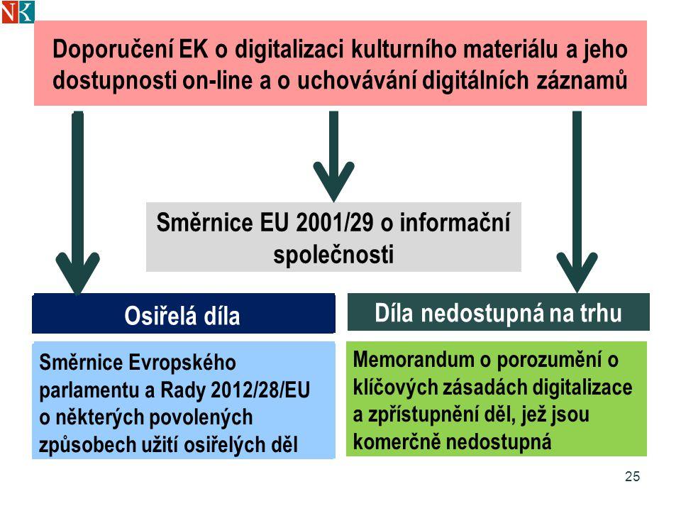 Doporučení EK o digitalizaci kulturního materiálu a jeho dostupnosti on-line a o uchovávání digitálních záznamů Osiřelá díla Směrnice Evropského parlamentu a Rady 2012/28/EU o některých povolených způsobech užití osiřelých děl Díla nedostupná na trhu Memorandum o porozumění o klíčových zásadách digitalizace a zpřístupnění děl, jež jsou komerčně nedostupná 25 Směrnice EU 2001/29 o informační společnosti Osiřelá díla Směrnice Evropského parlamentu a Rady 2012/28/EU o některých povolených způsobech užití osiřelých děl Osiřelá díla Směrnice Evropského parlamentu a Rady 2012/28/EU o některých povolených způsobech užití osiřelých děl Osiřelá díla Směrnice Evropského parlamentu a Rady 2012/28/EU o některých povolených způsobech užití osiřelých děl Osiřelá díla Směrnice Evropského parlamentu a Rady 2012/28/EU o některých povolených způsobech užití osiřelých děl