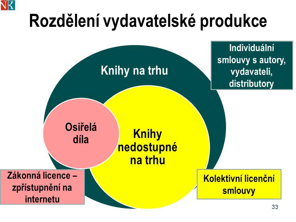 Rozdělení vydavatelské produkce Knihy na trhu Knihy nedostupné na trhu 33 Kolektivní licenční smlouvy Individuální smlouvy s autory, vydavateli, distributory Osiřelá díla Zákonná licence – zpřístupnění na internetu