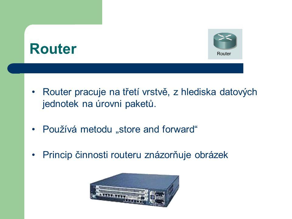 """Router Router pracuje na třetí vrstvě, z hlediska datových jednotek na úrovni paketů. Používá metodu """"store and forward"""" Princip činnosti routeru znáz"""