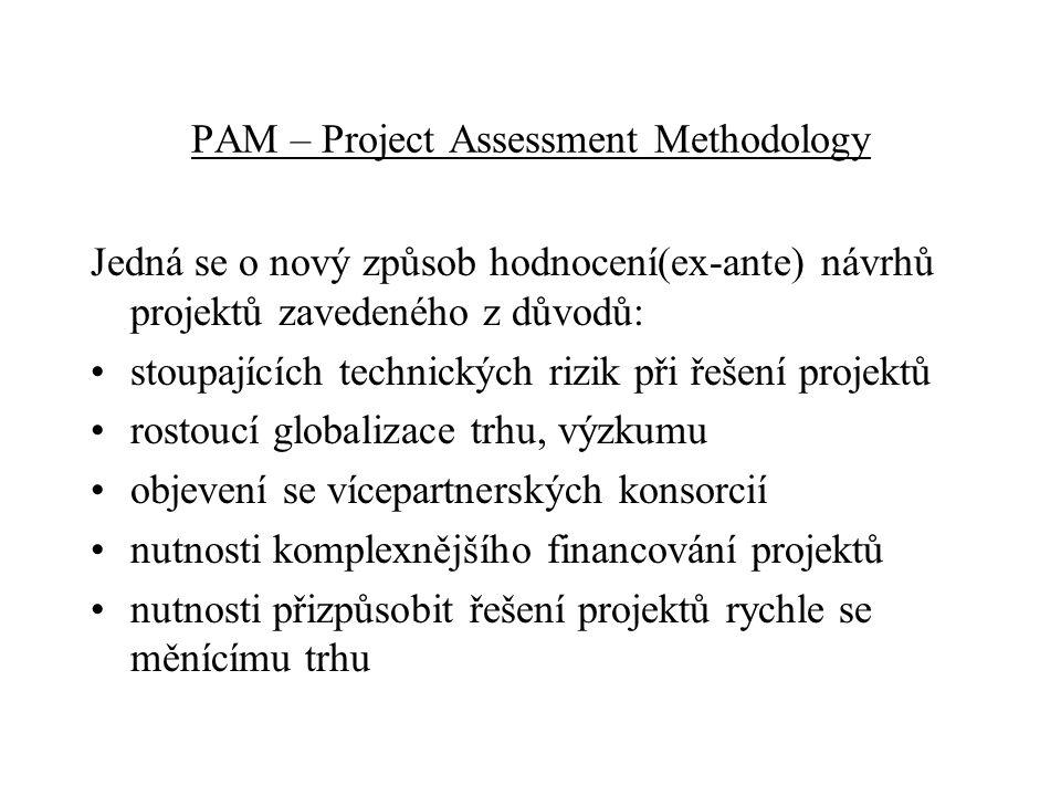 PAM – Project Assessment Methodology Jedná se o nový způsob hodnocení(ex-ante) návrhů projektů zavedeného z důvodů: stoupajících technických rizik při řešení projektů rostoucí globalizace trhu, výzkumu objevení se vícepartnerských konsorcií nutnosti komplexnějšího financování projektů nutnosti přizpůsobit řešení projektů rychle se měnícímu trhu