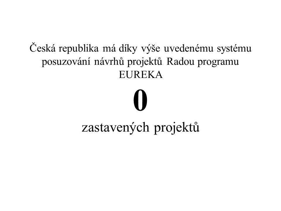 Česká republika má díky výše uvedenému systému posuzování návrhů projektů Radou programu EUREKA 0 zastavených projektů