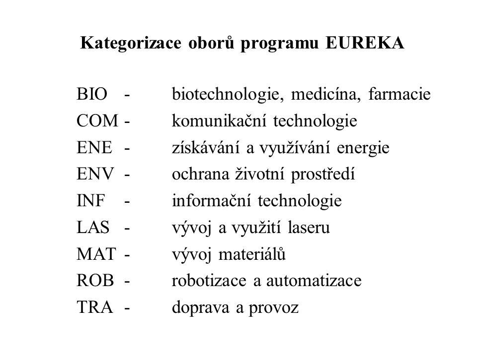 Kategorizace oborů programu EUREKA BIO- biotechnologie, medicína, farmacie COM - komunikační technologie ENE-získávání a využívání energie ENV - ochrana životní prostředí INF- informační technologie LAS- vývoj a využití laseru MAT- vývoj materiálů ROB- robotizace a automatizace TRA- doprava a provoz