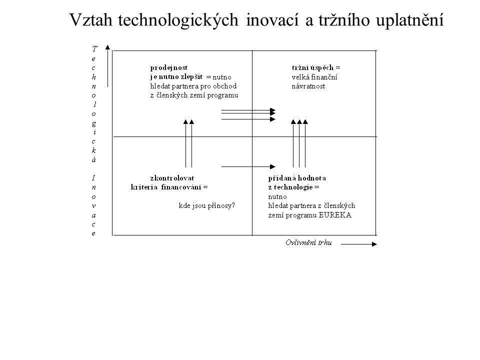 Vztah technologických inovací a tržního uplatnění