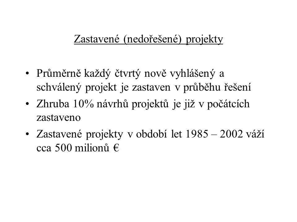 Zastavené (nedořešené) projekty Průměrně každý čtvrtý nově vyhlášený a schválený projekt je zastaven v průběhu řešení Zhruba 10% návrhů projektů je již v počátcích zastaveno Zastavené projekty v období let 1985 – 2002 váží cca 500 milionů €