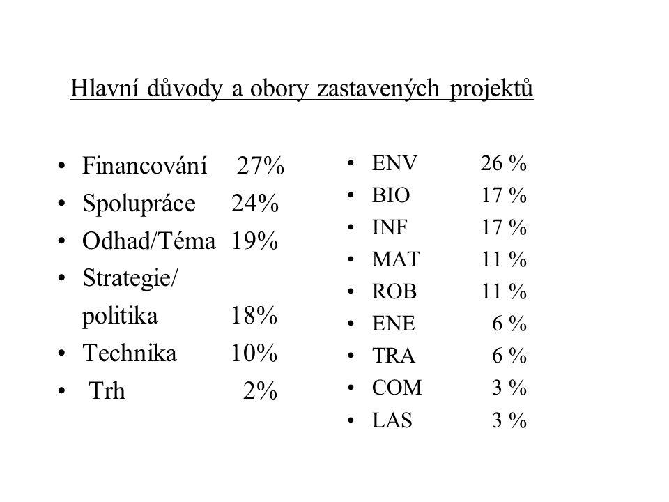 Hlavní důvody a obory zastavených projektů Financování 27% Spolupráce 24% Odhad/Téma 19% Strategie/ politika 18% Technika 10% Trh 2% ENV26 % BIO 17 % INF 17 % MAT11 % ROB11 % ENE 6 % TRA 6 % COM 3 % LAS 3 %