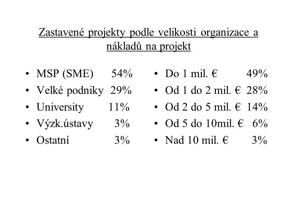 Zastavené projekty podle velikosti organizace a nákladů na projekt MSP (SME) 54% Velké podniky 29% University 11% Výzk.ústavy3% Ostatní 3% Do 1 mil. €