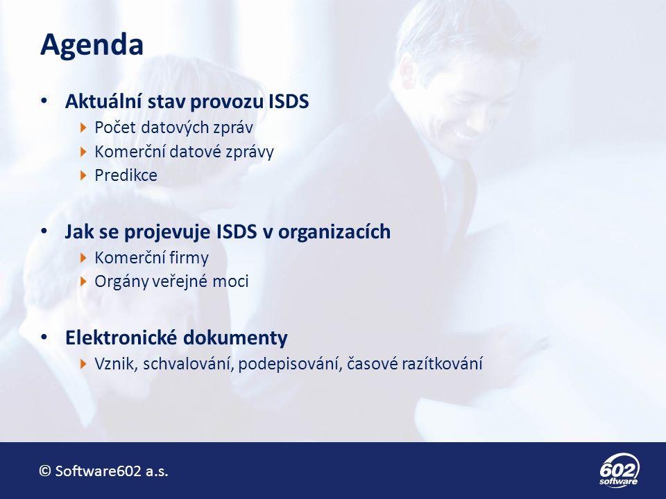 © Software602 a.s.Aktuální stav provozu ISDS Počty přenesených datových zpráv  27.