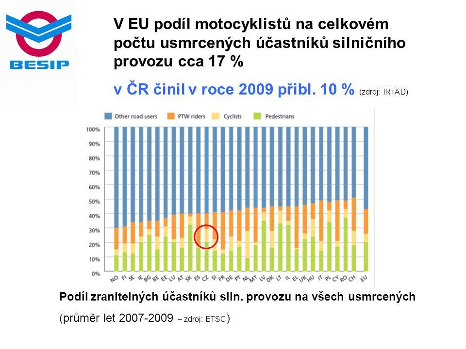 Podíl zranitelných účastníků siln. provozu na všech usmrcených (průměr let 2007-2009 – zdroj: ETSC ) V EU podíl motocyklistů na celkovém počtu usmrcen