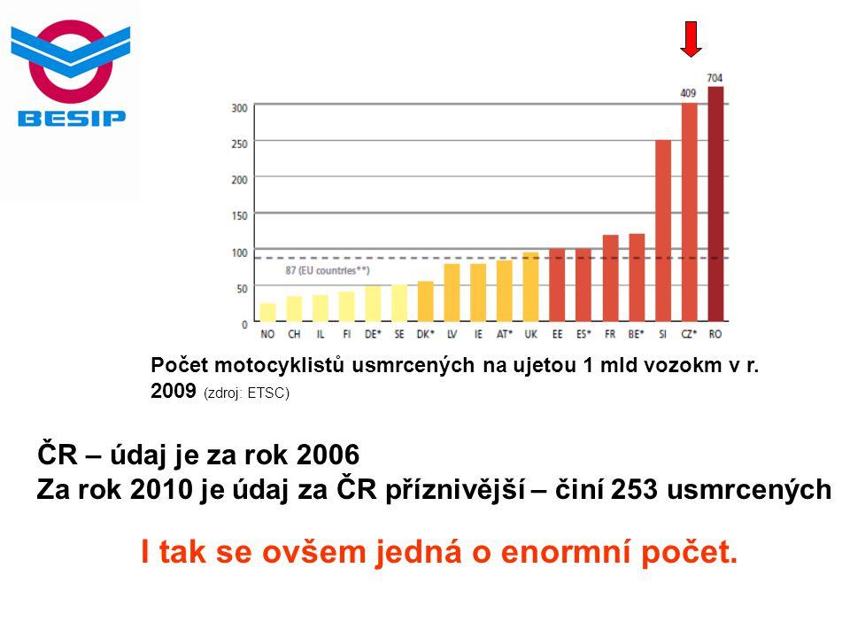 Počet motocyklistů usmrcených na ujetou 1 mld vozokm v r. 2009 (zdroj: ETSC) ČR – údaj je za rok 2006 Za rok 2010 je údaj za ČR příznivější – činí 253