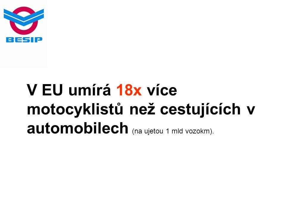 V EU umírá 18x více motocyklistů než cestujících v automobilech (na ujetou 1 mld vozokm).