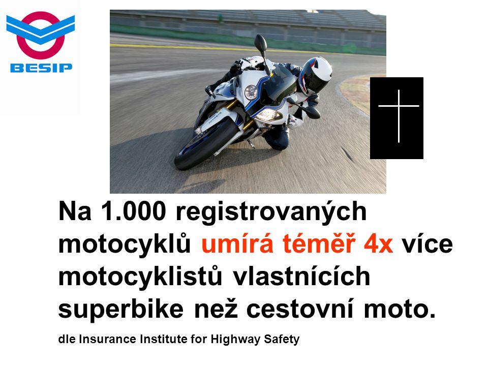 Na 1.000 registrovaných motocyklů umírá téměř 4x více motocyklistů vlastnících superbike než cestovní moto. dle Insurance Institute for Highway Safety