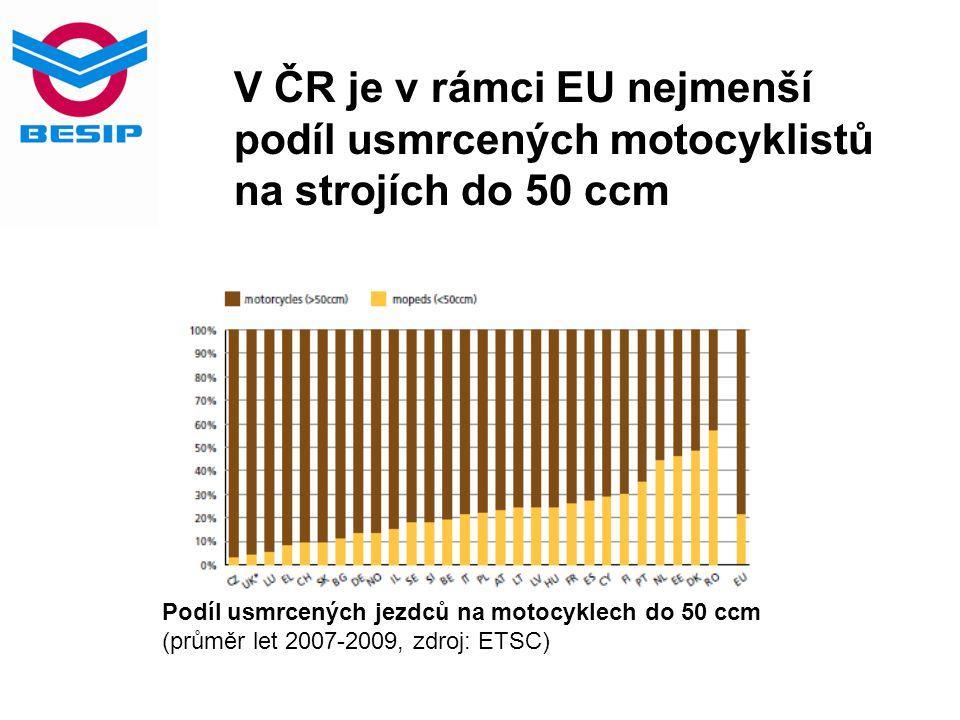V ČR je v rámci EU nejmenší podíl usmrcených motocyklistů na strojích do 50 ccm Podíl usmrcených jezdců na motocyklech do 50 ccm (průměr let 2007-2009