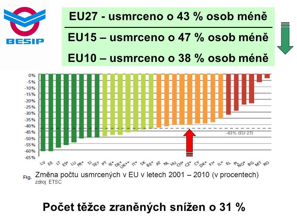 Změna počtu usmrcených v EU v letech 2001 – 2010 (v procentech) zdroj: ETSC Počet těžce zraněných snížen o 31 % EU27 - usmrceno o 43 % osob méně EU15